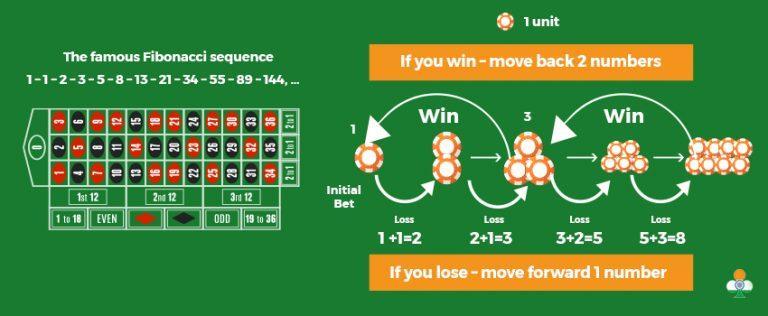 Fibonacci method in Roulette
