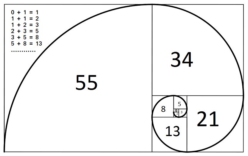Program to print first n Fibonacci Numbers